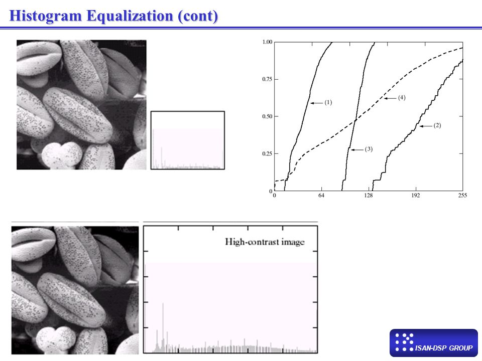 Histogram Equalization (cont)