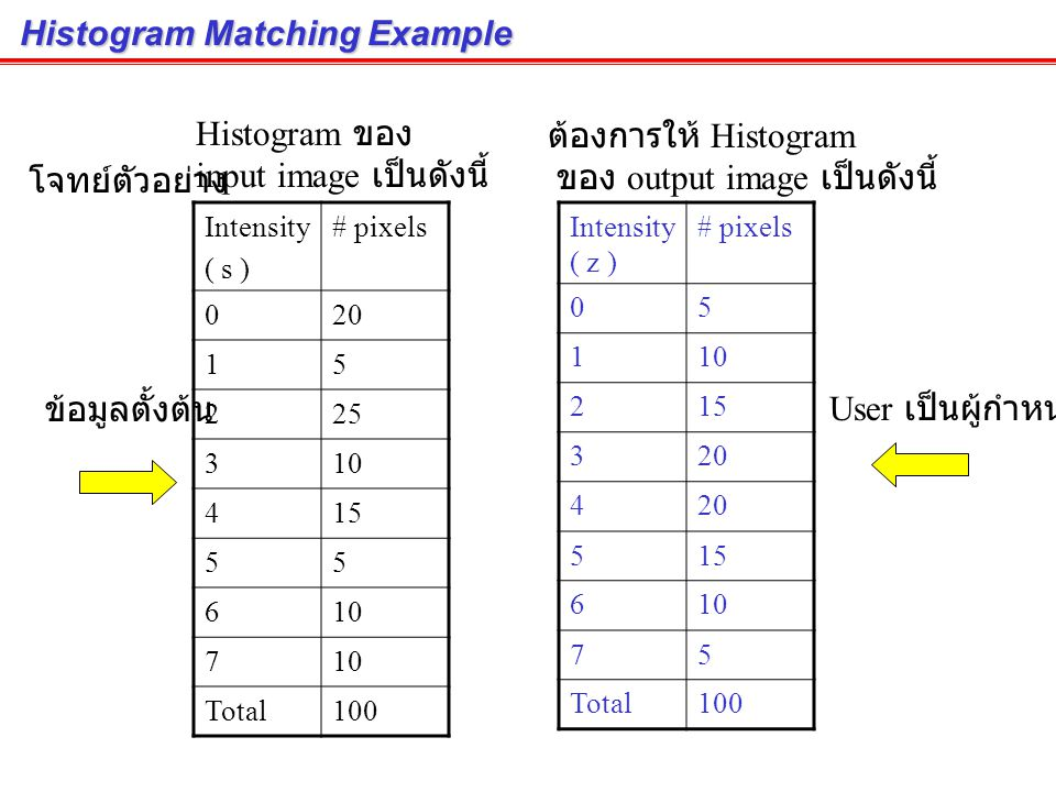 Histogram Matching Example
