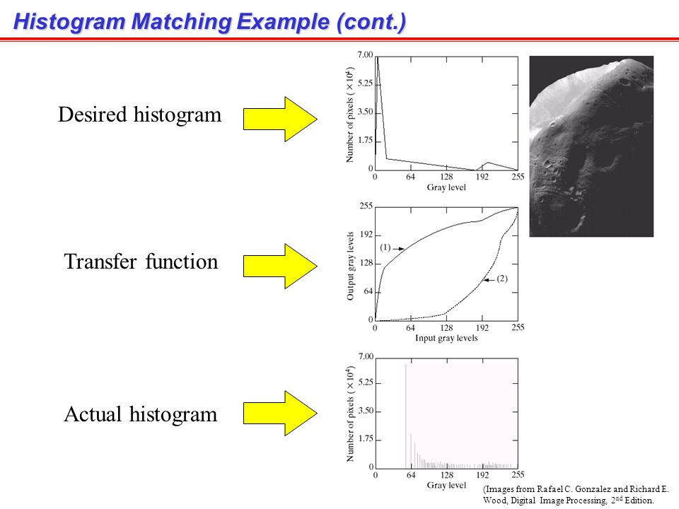 Histogram Matching Example (cont.)