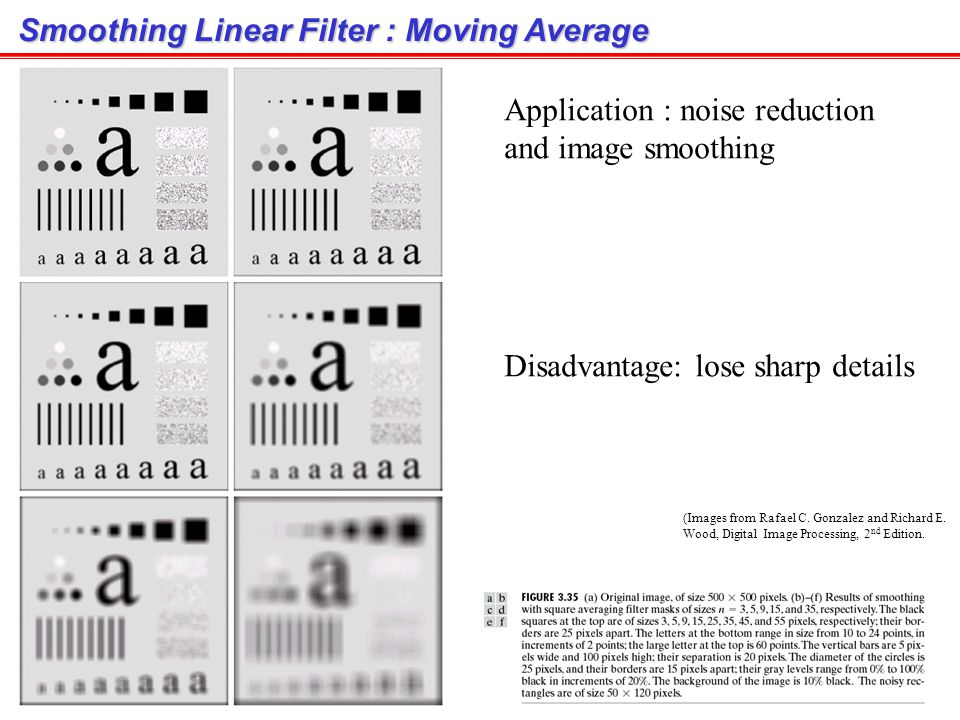Smoothing Linear Filter : Moving Average