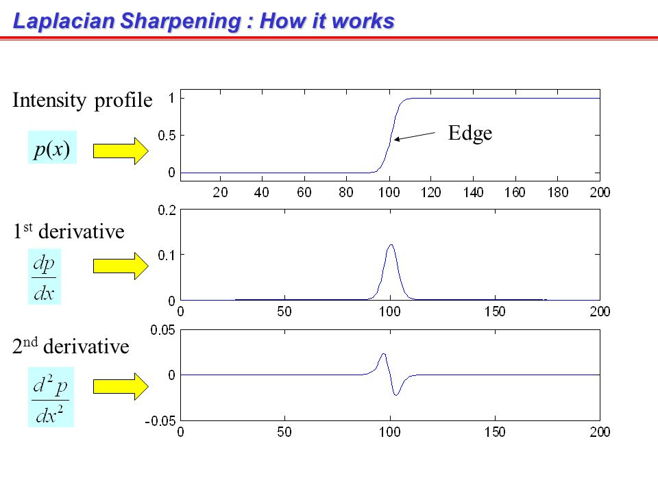 Laplacian Sharpening : How it works