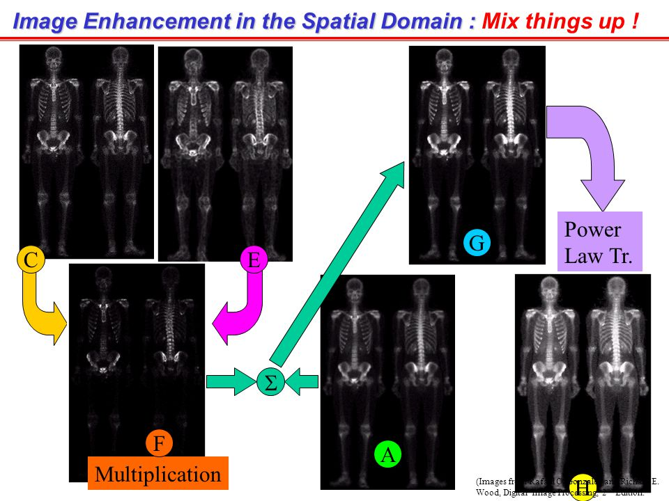 Image Enhancement in the Spatial Domain : Mix things up !