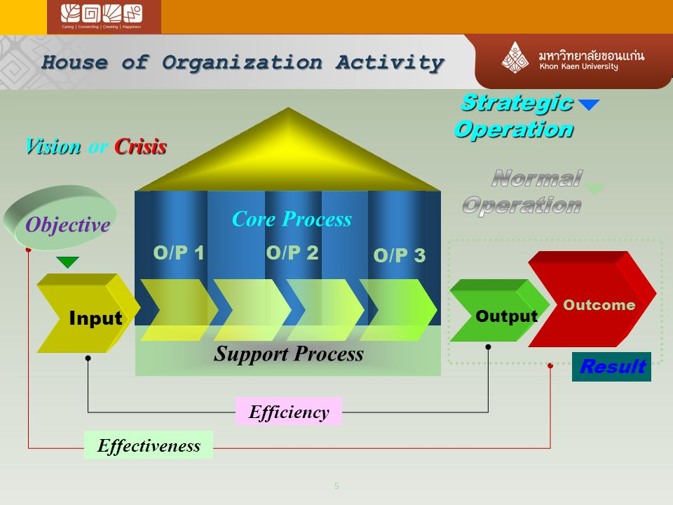 House of Organization Activity