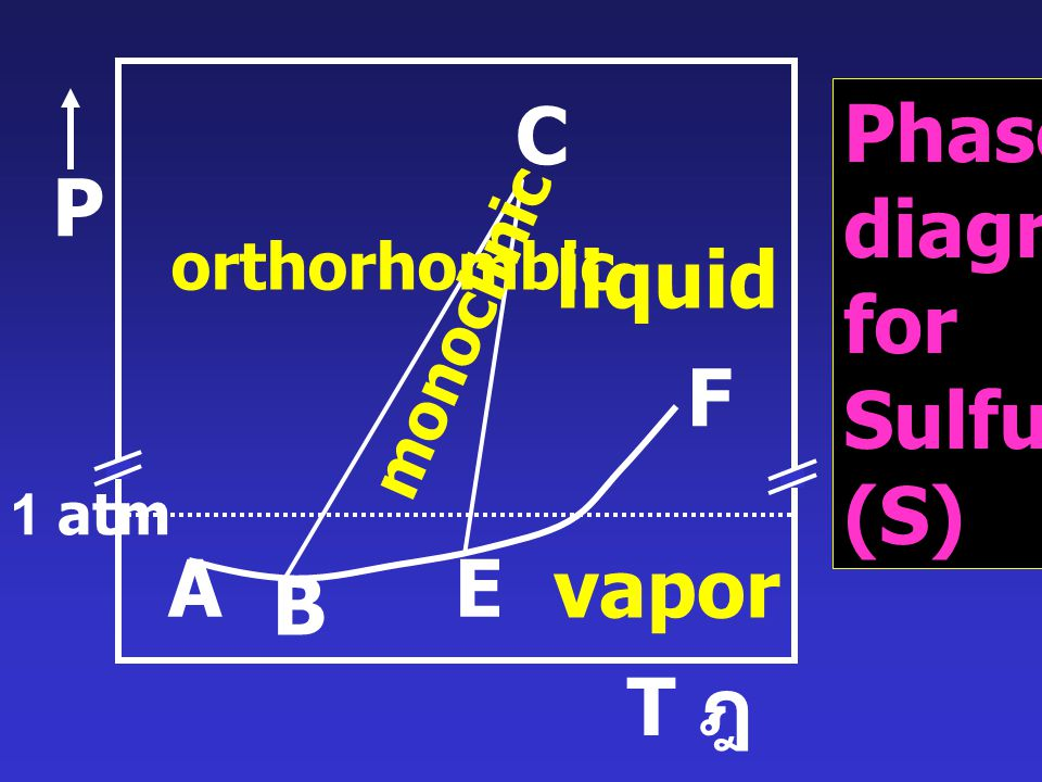 C Phase diagram for Sulfur (S) P liquid F A E vapor B T ฎ orthorhombic