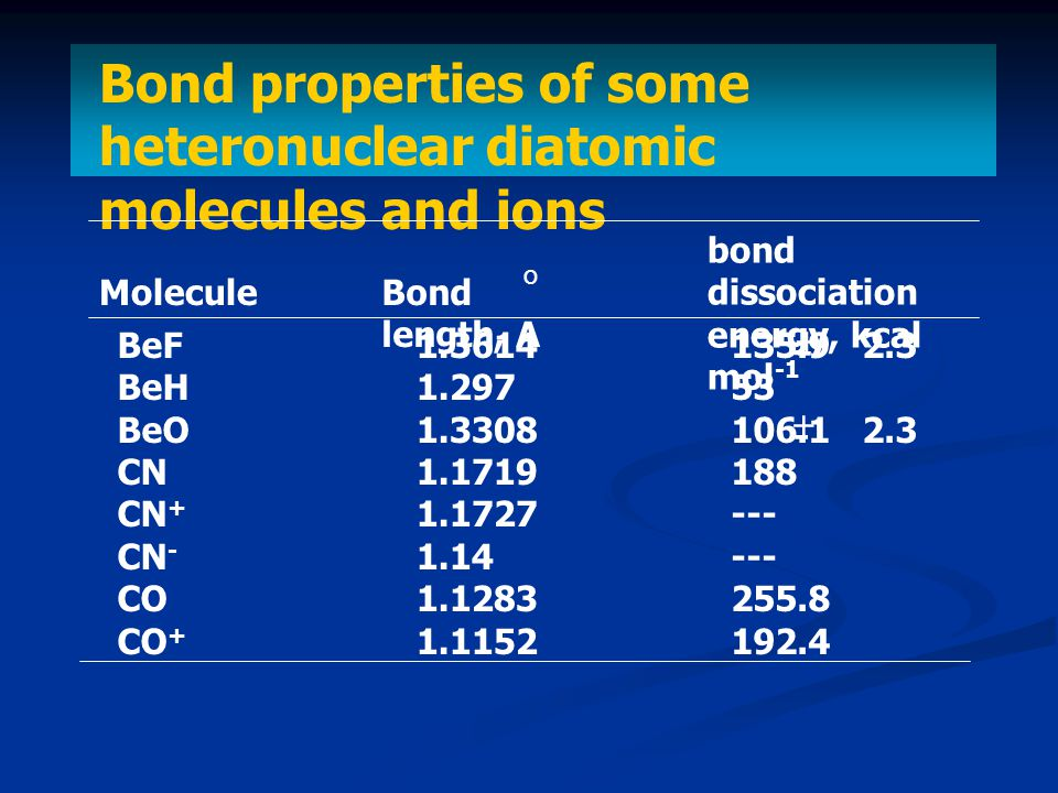 Bond properties of some heteronuclear diatomic molecules and ions