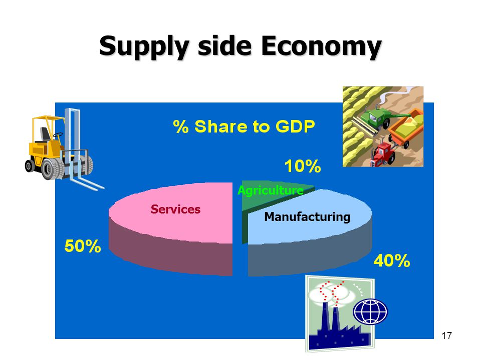 Supply side Economy Agriculture Services Manufacturing