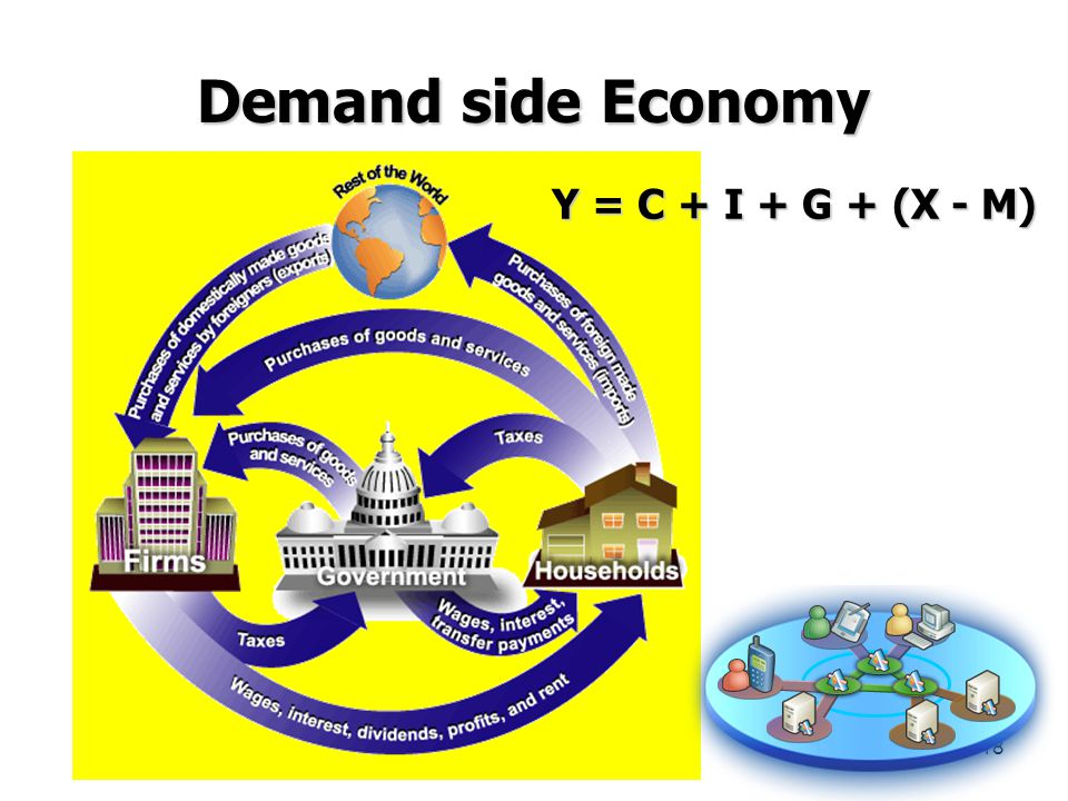 Demand side Economy Y = C + I + G + (X - M)