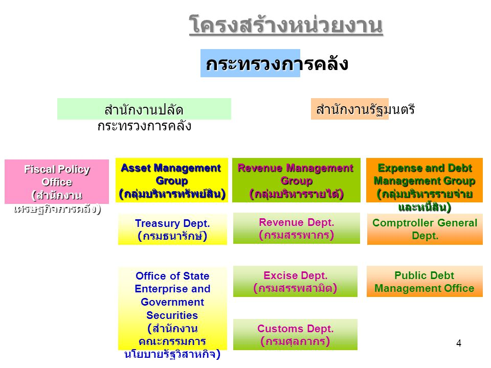Office of State Enterprise and Government Securities