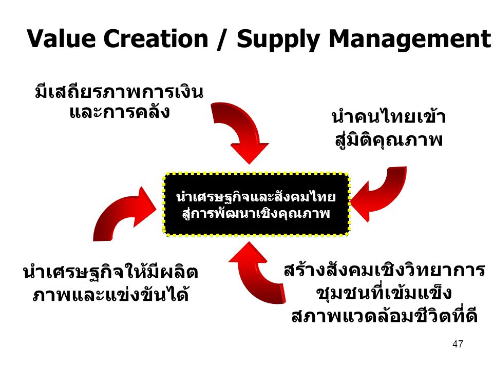 Value Creation / Supply Management