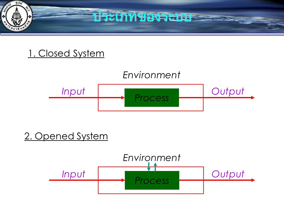 ประเภทของระบบ 1. Closed System Process Input Output Environment