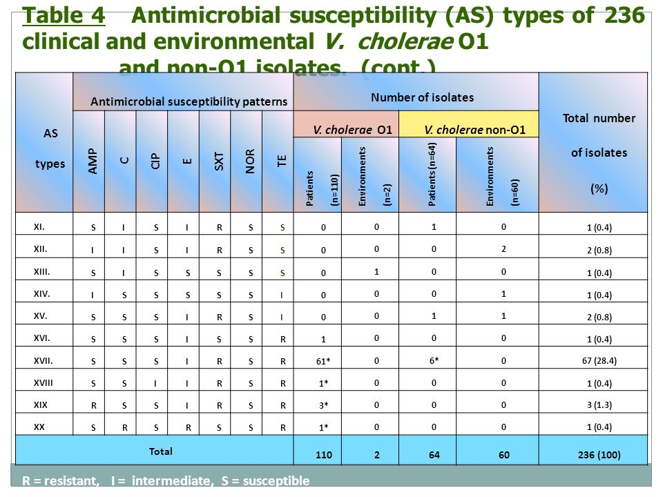 Antimicrobial susceptibility patterns Total number of isolates