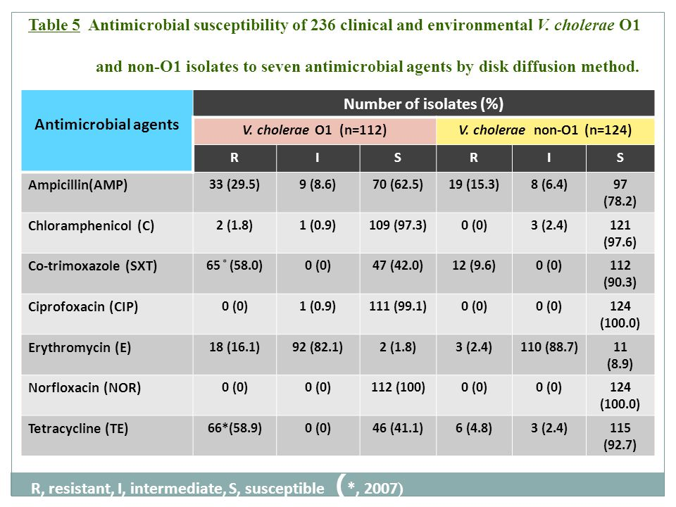 Antimicrobial agents Number of isolates (%)