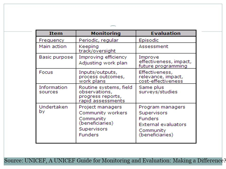 Source: UNICEF, A UNICEF Guide for Monitoring and Evaluation: Making a Difference