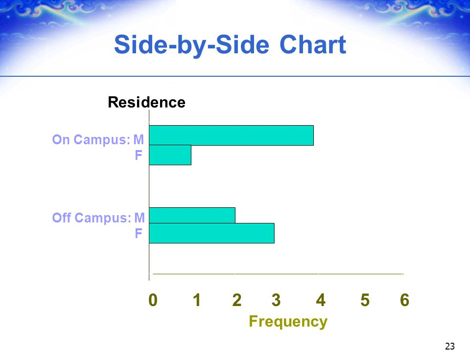 Side-by-Side Chart 0 1 2 3 4 5 6 Residence Frequency On Campus: M F