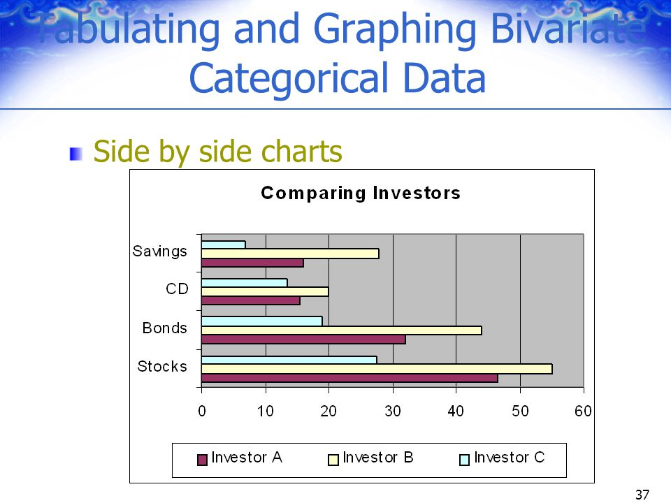 Tabulating and Graphing Bivariate Categorical Data