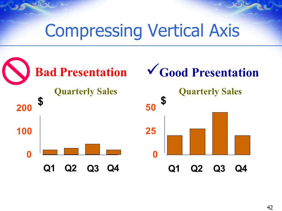 Compressing Vertical Axis