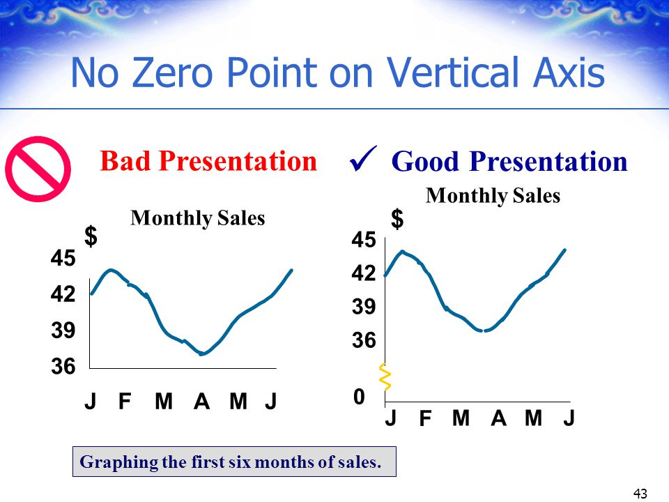 No Zero Point on Vertical Axis
