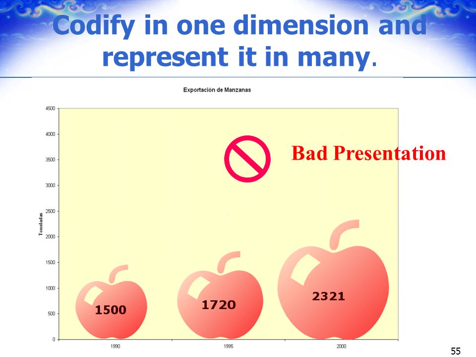 Codify in one dimension and represent it in many.