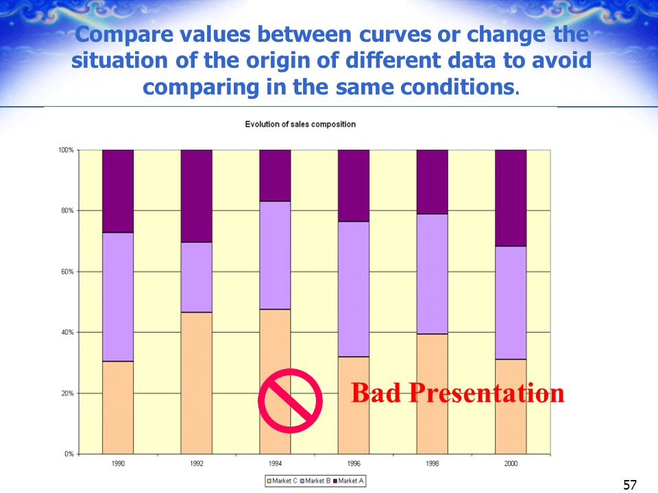 Compare values between curves or change the situation of the origin of different data to avoid comparing in the same conditions.