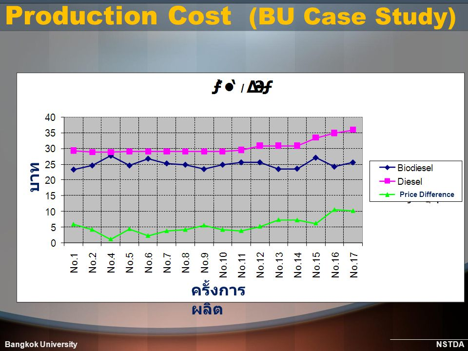 Production Cost (BU Case Study)