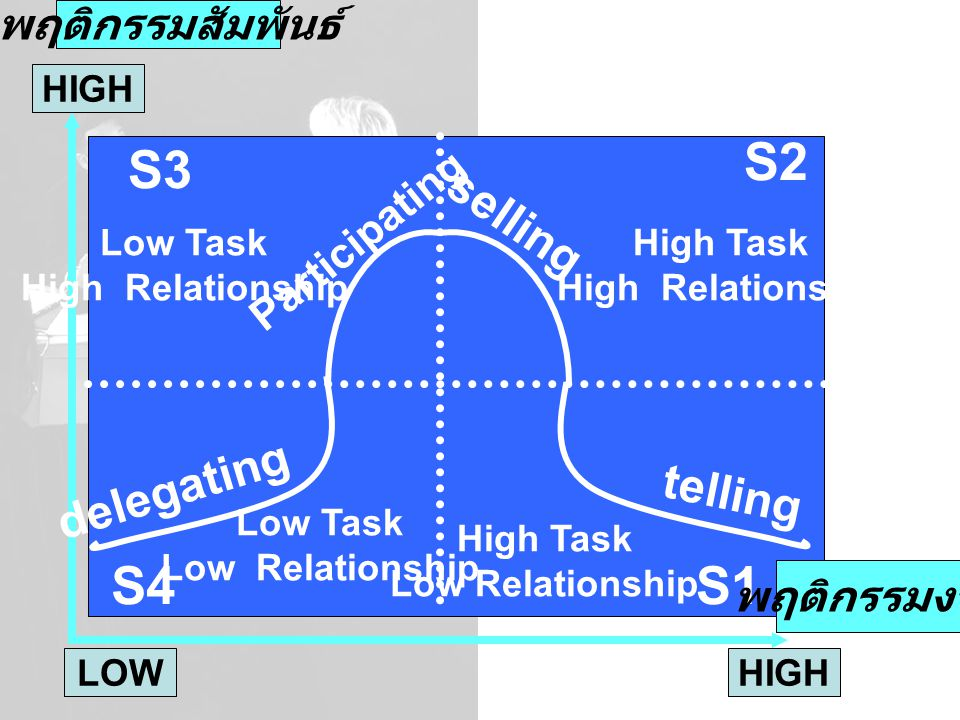S2 S3 S4 S1 selling delegating telling พฤติกรรมสัมพันธ์ Participating