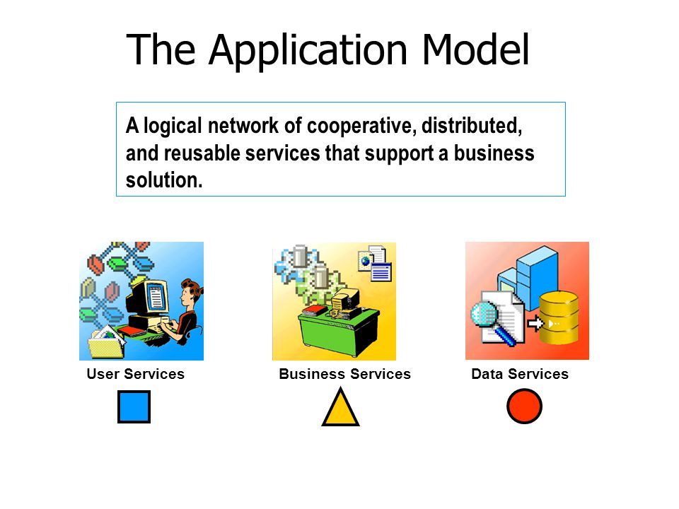 The Application Model A logical network of cooperative, distributed, and reusable services that support a business solution.