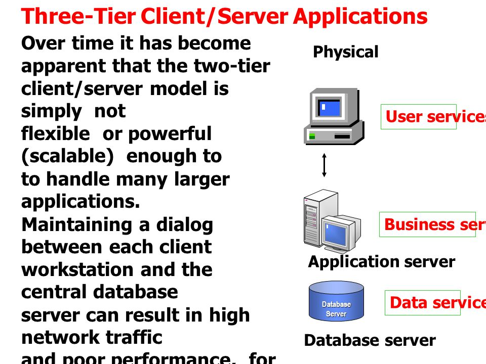 Three-Tier Client/Server Applications