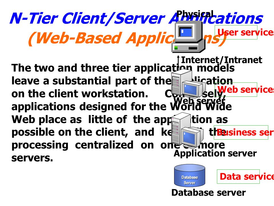 (Web-Based Applications)