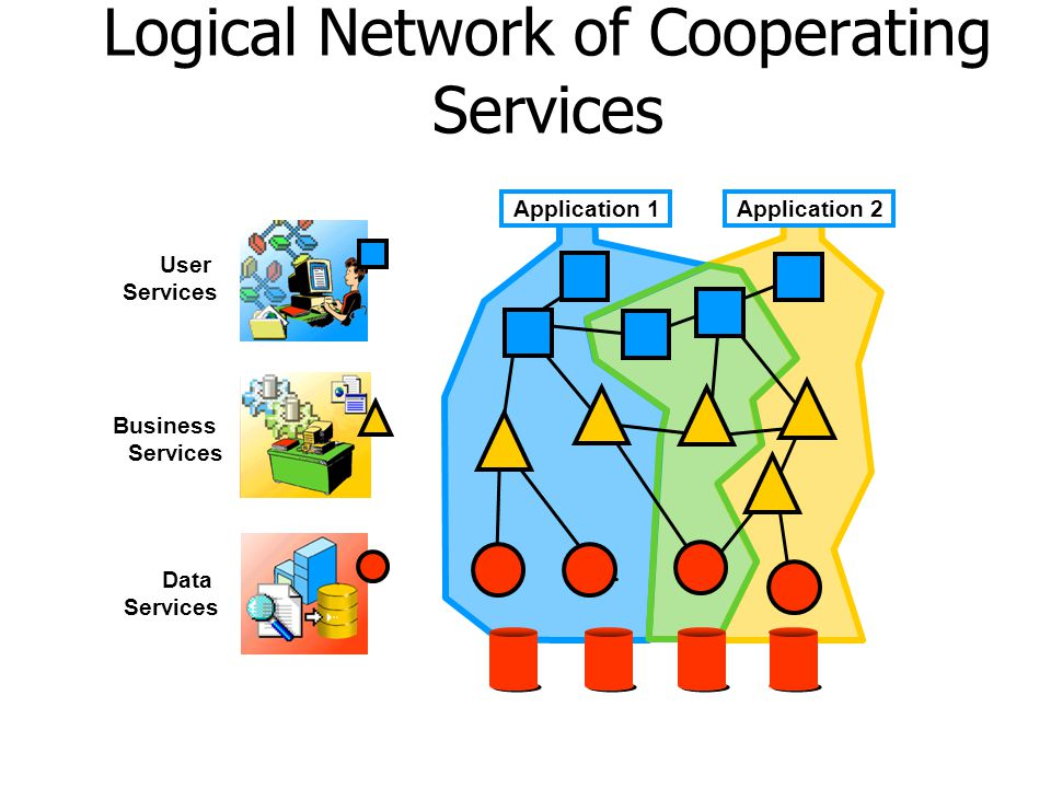 Logical Network of Cooperating Services