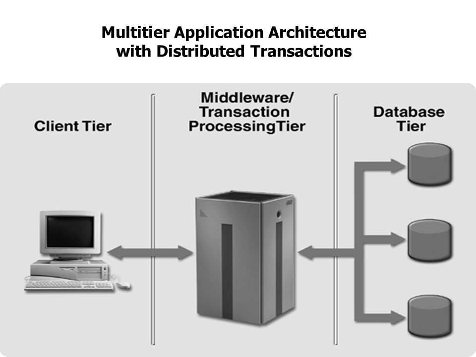 Multitier Application Architecture with Distributed Transactions