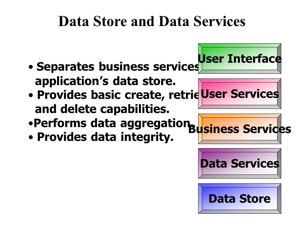 Data Store and Data Services
