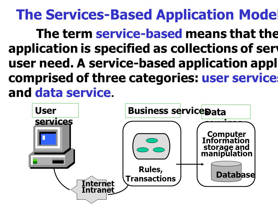 The Services-Based Application Model