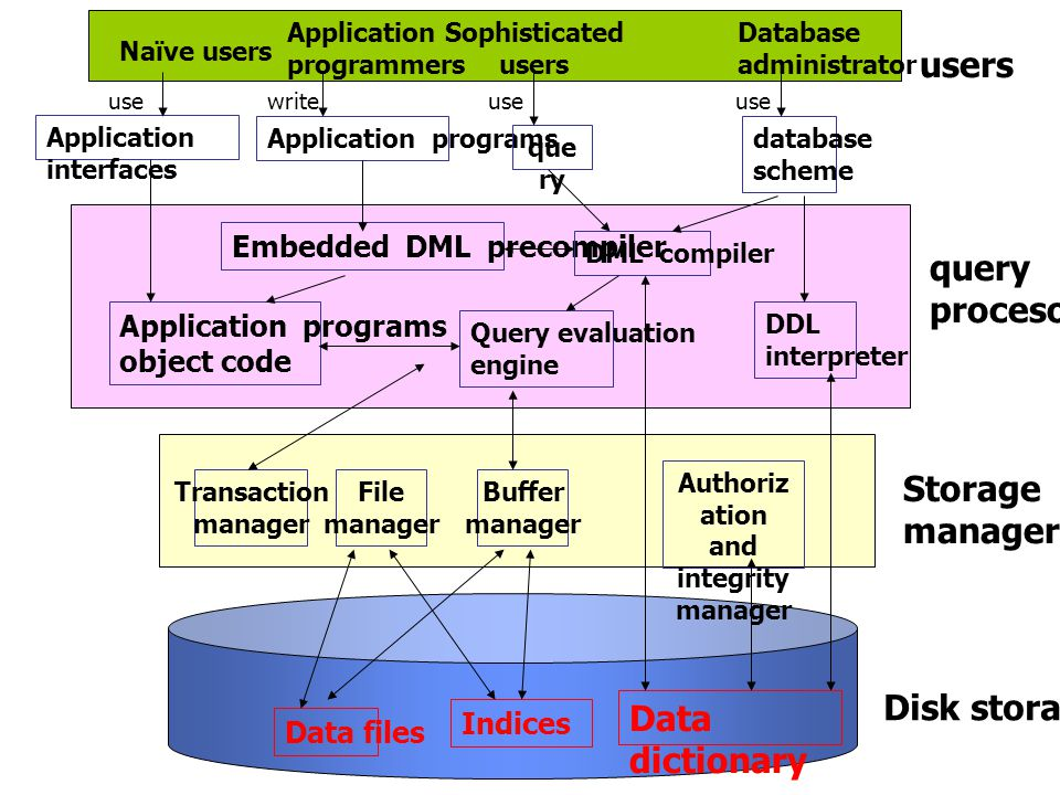 users query procesor Storage manager Disk storage Data dictionary