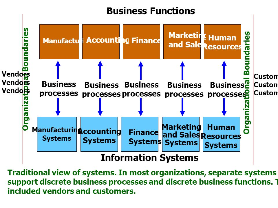 Business Functions Information Systems Marketing and Sales Human