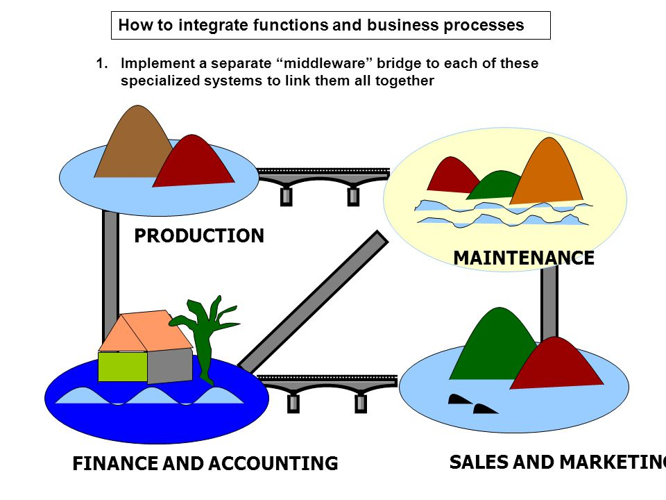 FINANCE AND ACCOUNTING SALES AND MARKETING