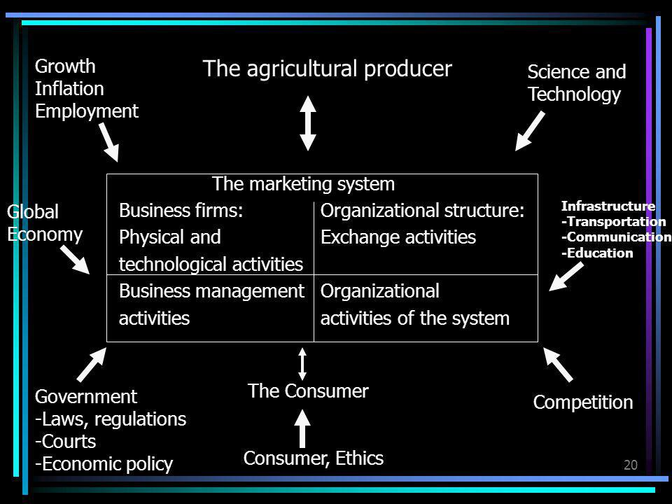 The agricultural producer