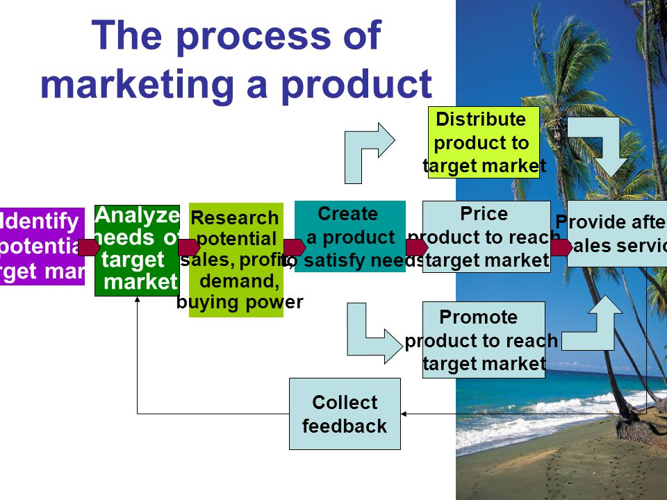 The process of marketing a product