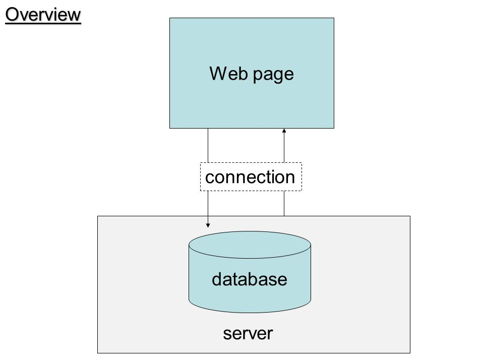 Overview Web page connection database server