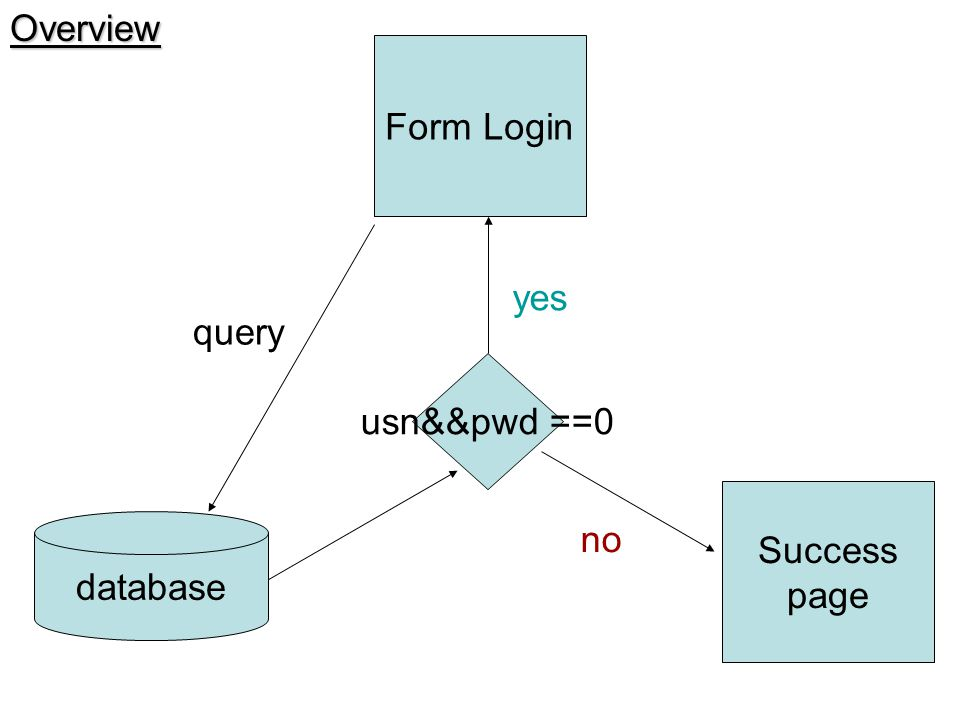 Overview Form Login yes query usn&&pwd ==0 Success page database no