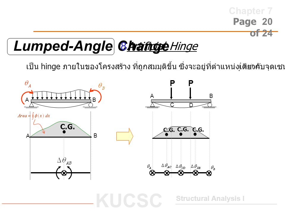 Lumped-Angle Change 8Artificial Hinge