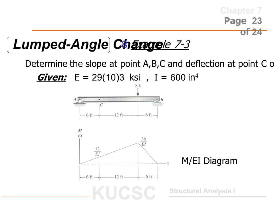 Lumped-Angle Change 8 Example 7-3