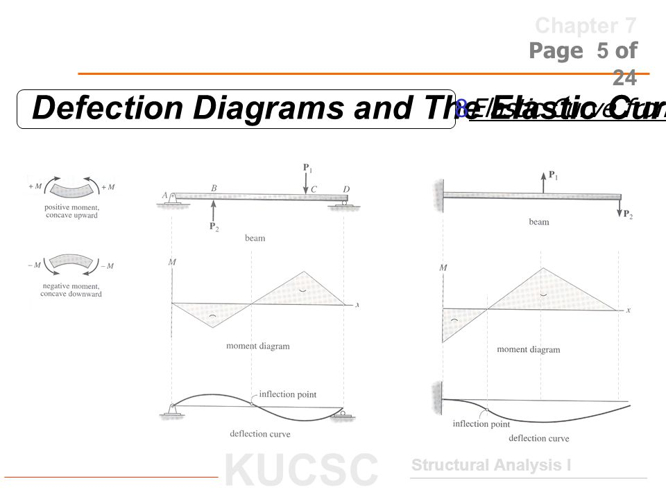 Defection Diagrams and The Elastic Curve