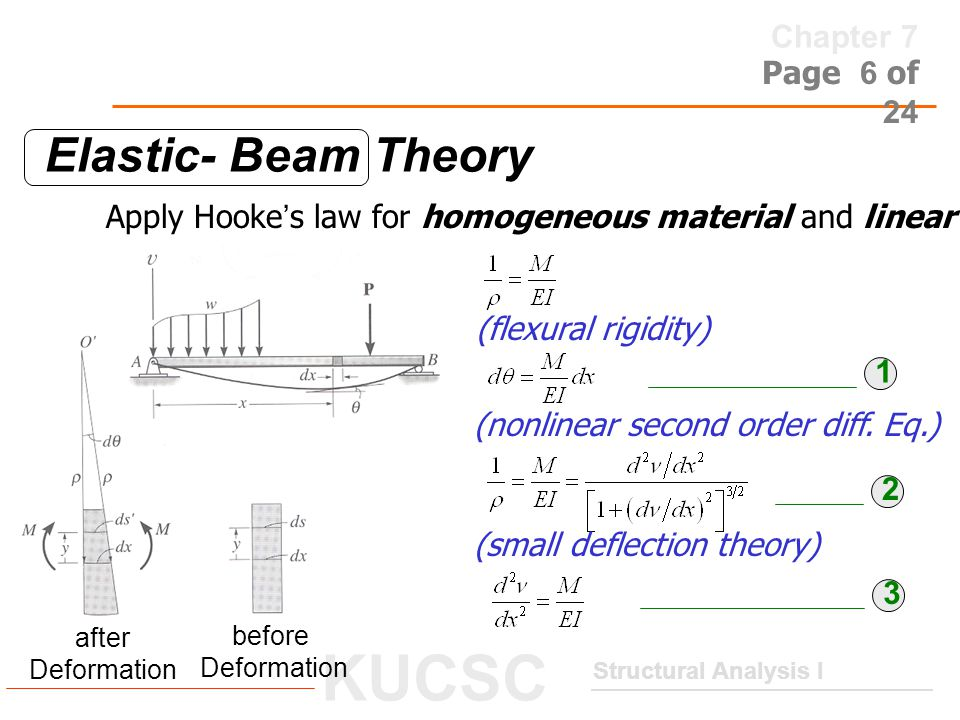 Elastic- Beam Theory Apply Hooke's law for homogeneous material and linear elastic manner. (flexural rigidity)