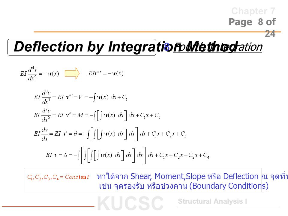 Deflection by Integration Method