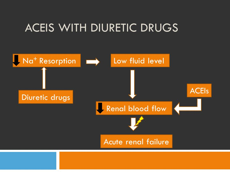 ACEIs with Diuretic drugs