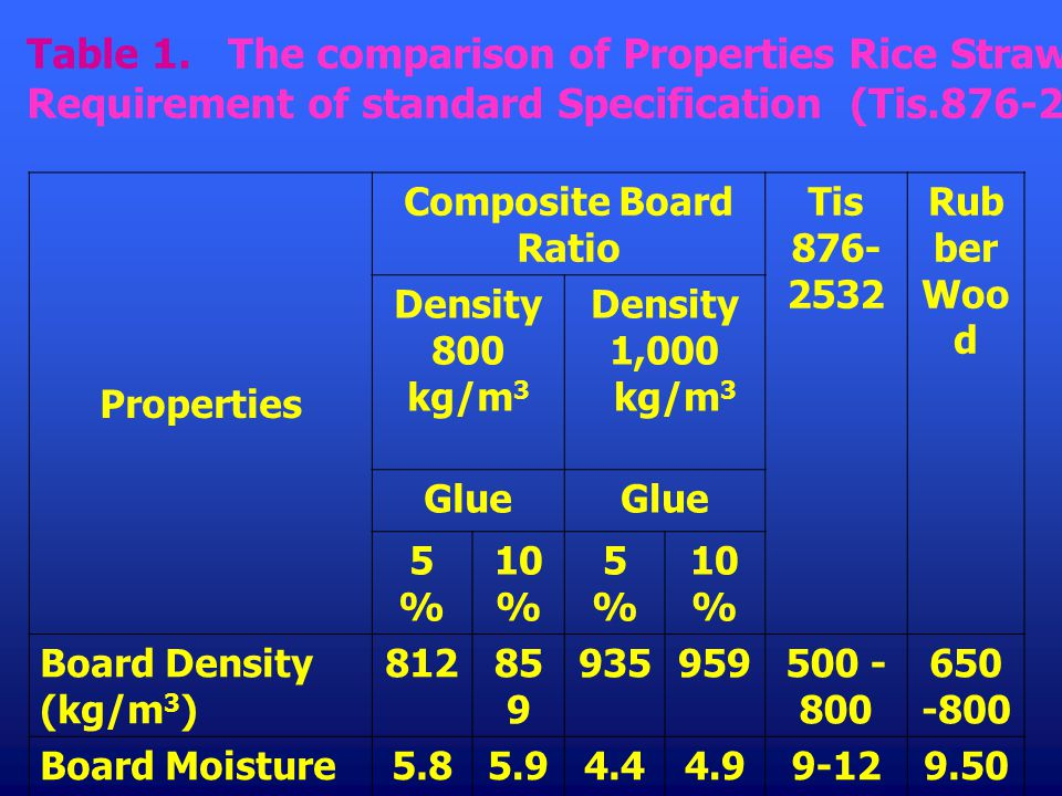 Table 1. The comparison of Properties Rice Straw Composite Board with the