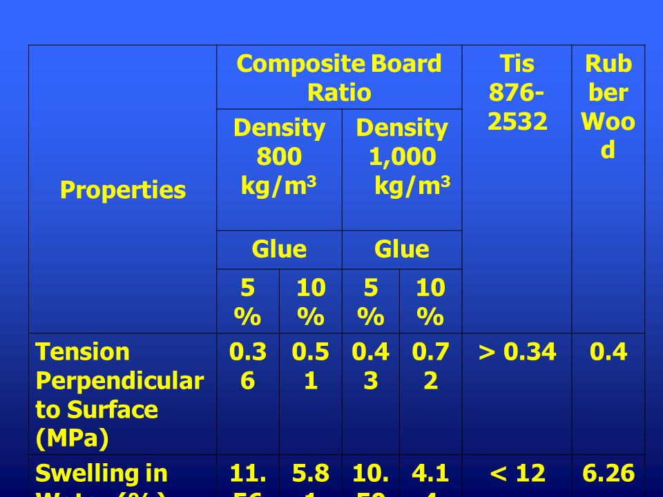 Properties Composite Board Ratio. Tis 876-2532. Rubber Wood. Density 800 kg/m3. Density 1,000. kg/m3.