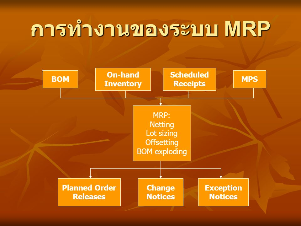 การทำงานของระบบ MRP On-hand Inventory Scheduled Receipts BOM MPS MRP: