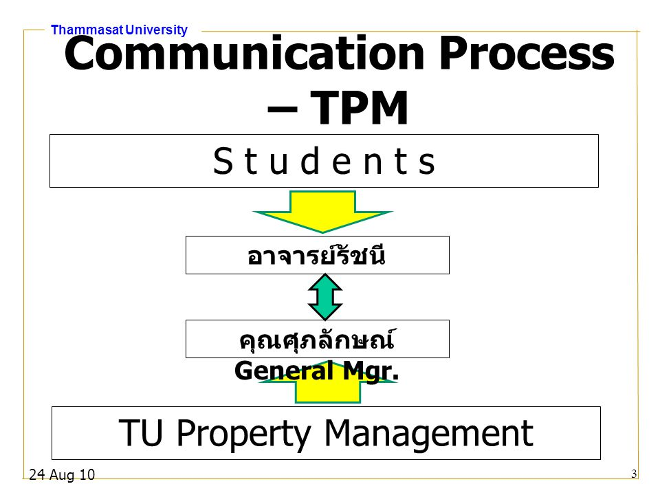 Communication Process – TPM