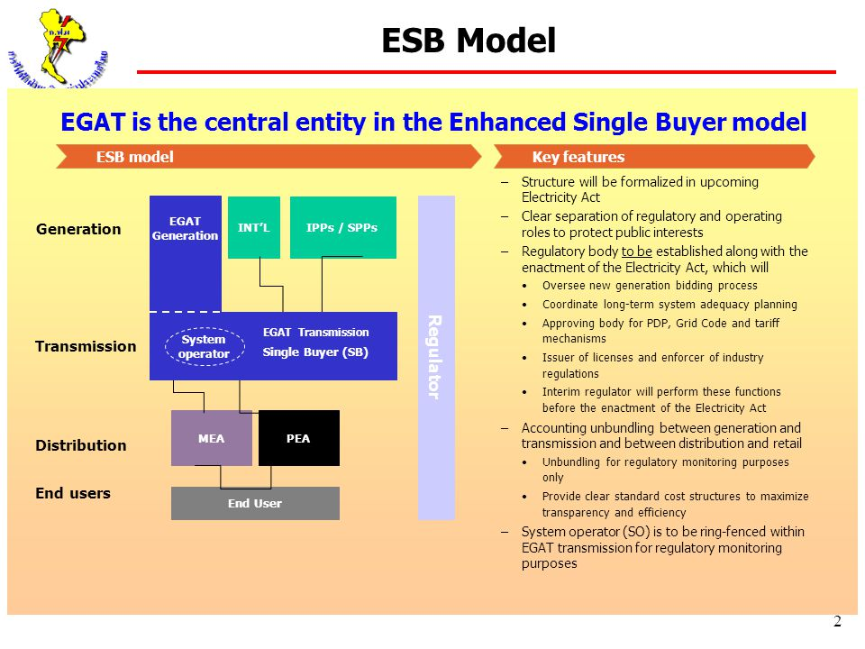 EGAT is the central entity in the Enhanced Single Buyer model